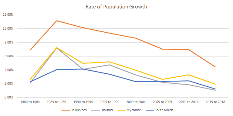 Philippines Population Rate Increase