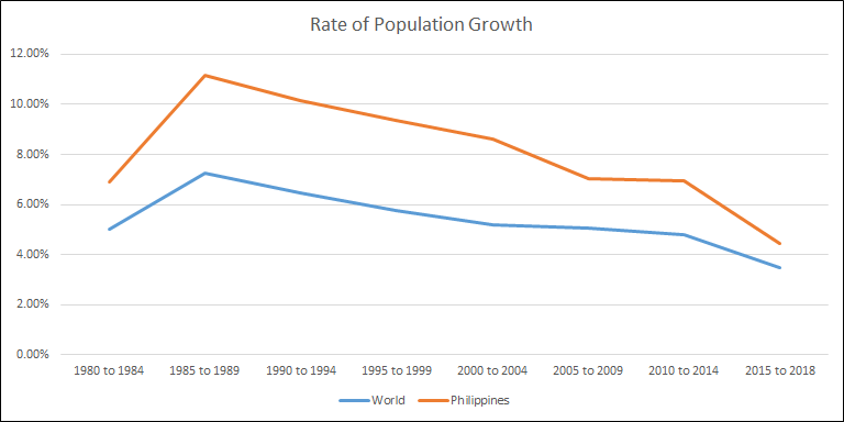 Philippines Rate of Population Increase