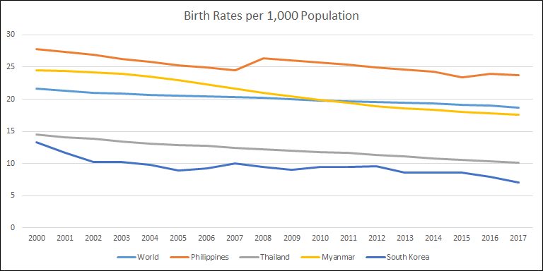 Philippines' Birth Rate