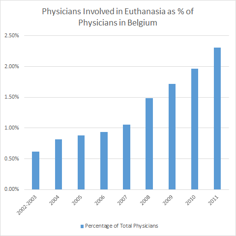 Percentage of Physicians Involved in Euthanasia