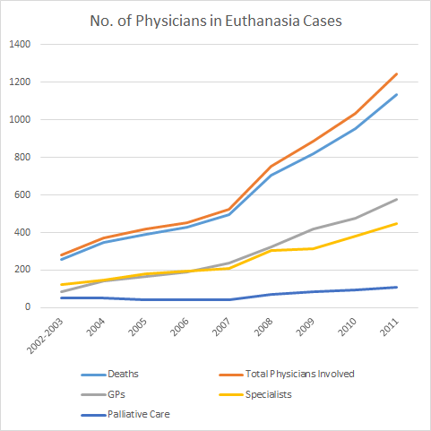 No. of Physicians in Euthanasia Cases