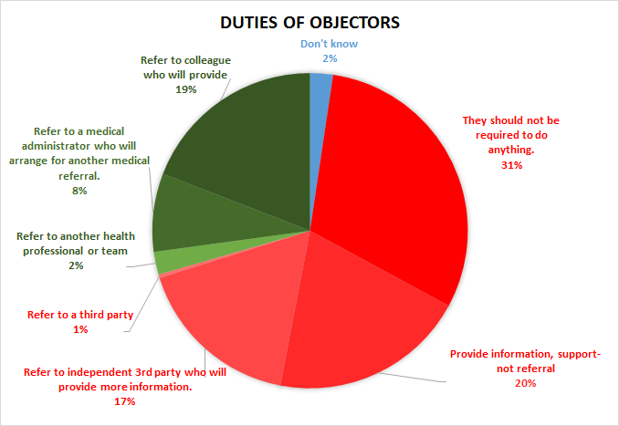 Duties of Objecting Physicians