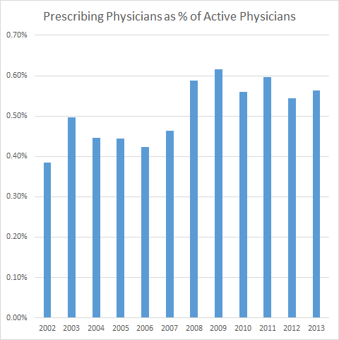 Oregon, Percentage of physicians
