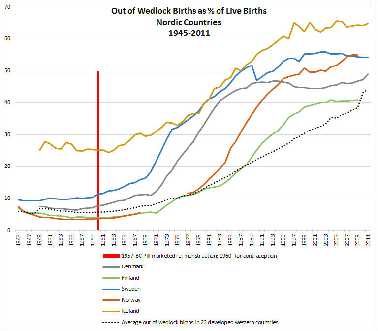 Out of wedlock births, Nordic countries