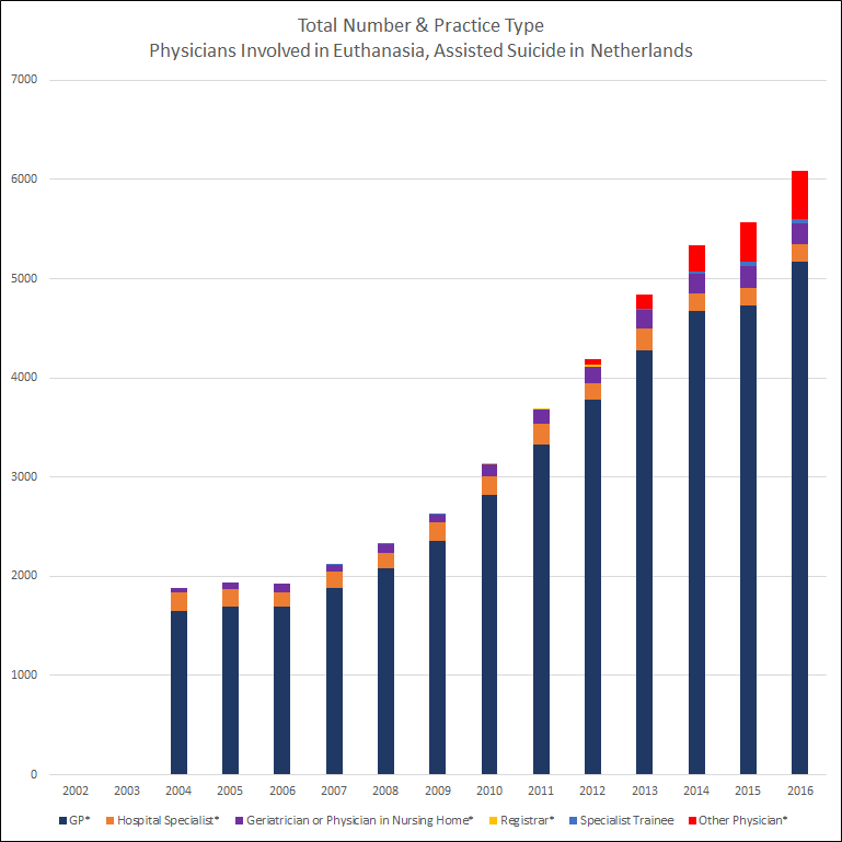 Total number and practice type of physicians involved