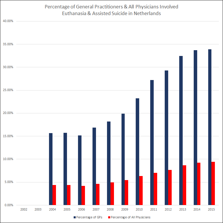 Percentage of physicians involved