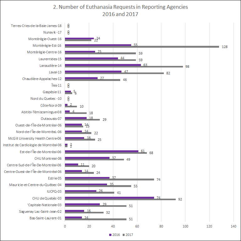 Euthanasia requests in reporting agencies