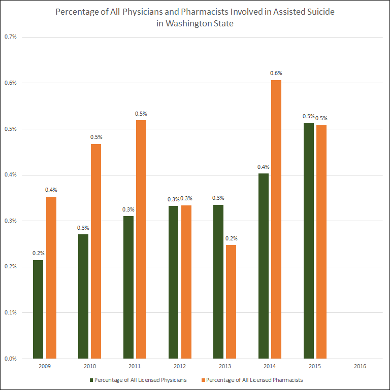 Percentage of all Washington physicians and pharmacists involved