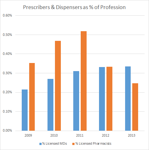 Washington state Percentage of Professions