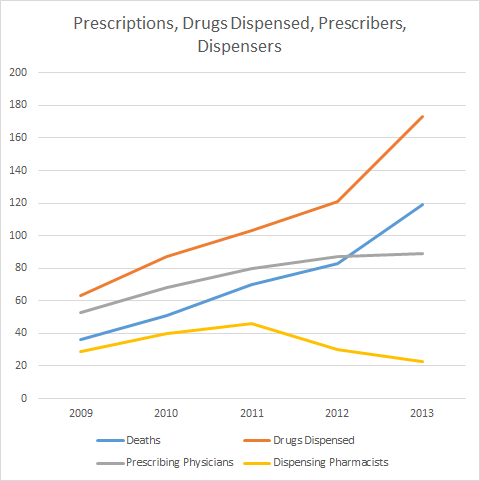 Washington State Deaths, Prescribers, Dispensers